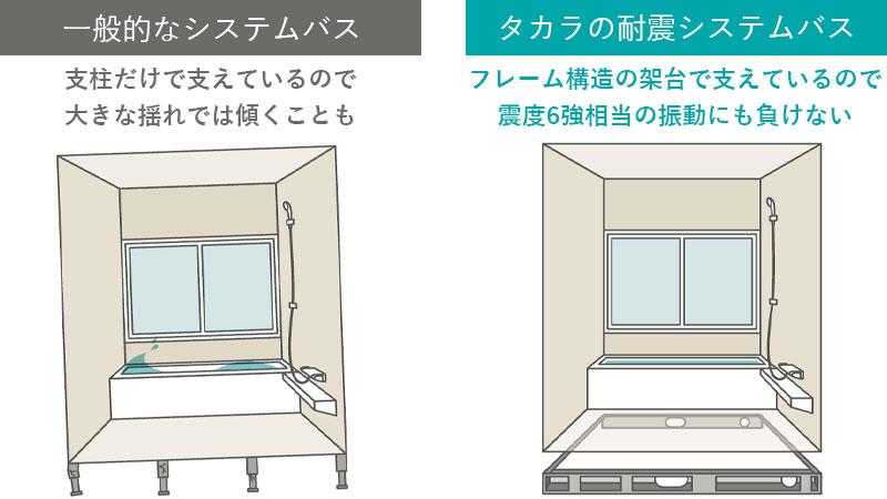 浴室パネルは、パネル同士をしっかり金具で固定しているので、長年の使用にも耐える丈夫な構造です。フレーム架台は、地震の揺れにも負けない頑丈さを備えています。